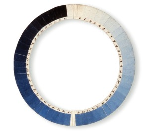 This cyanometer from the 18th century is a watercolor gauge that helped scientists determine that water vapor in the atmosphere helps determine the blueness of the sky.  Click for link.